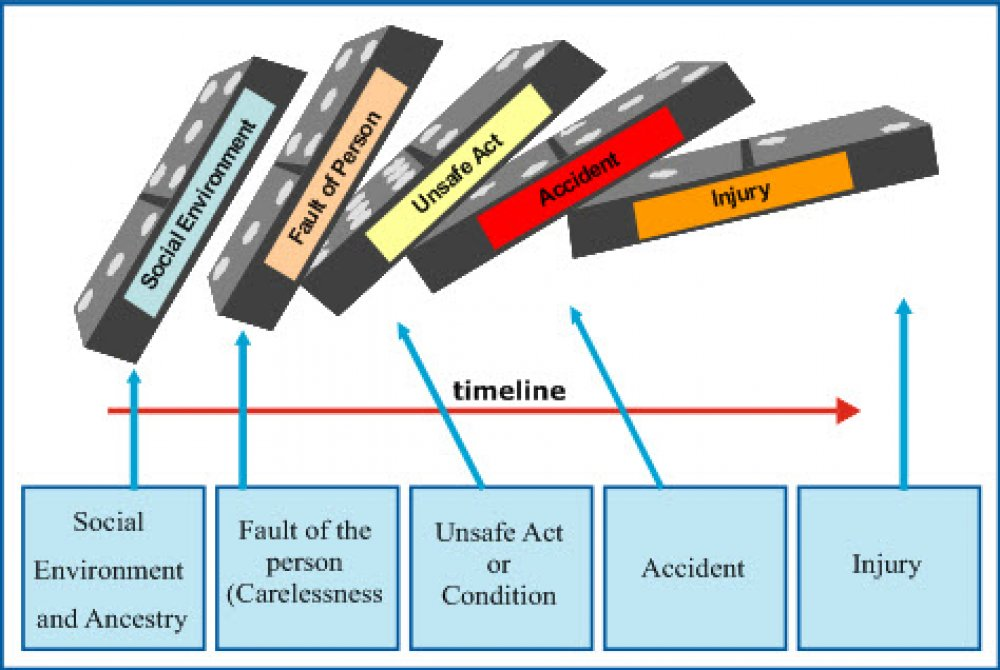 accident causation model Theory of accident causes many attempts have been made to develop a prediction theory of accident causation a model for analysis of accidents and its.